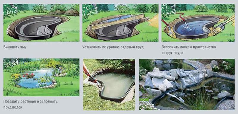Как сделать пруд на своём участке 762