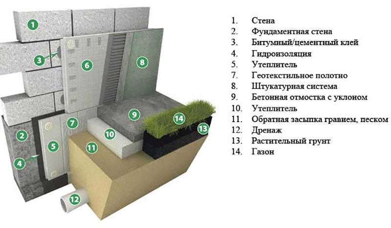 Как утеплить фундамент дома снаружи своими руками
