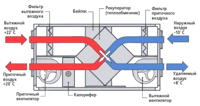 Вентиляционная система своими руками