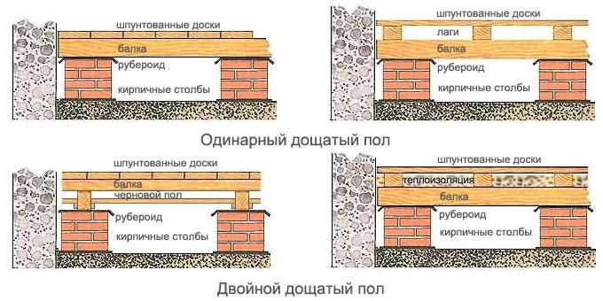 Чем утеплить пол в деревянном доме