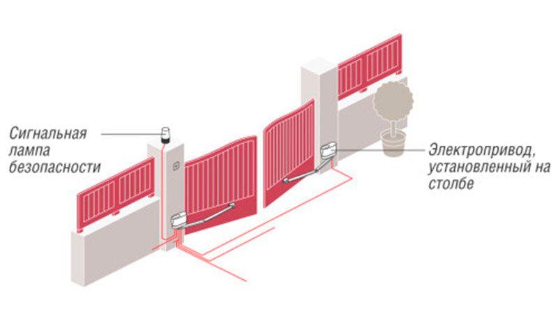 Установка автоматики на распашные ворота своими руками