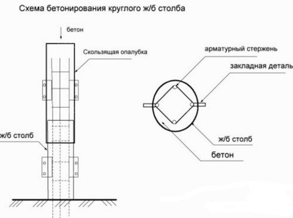 Брусок деревянный круглый 2 метра