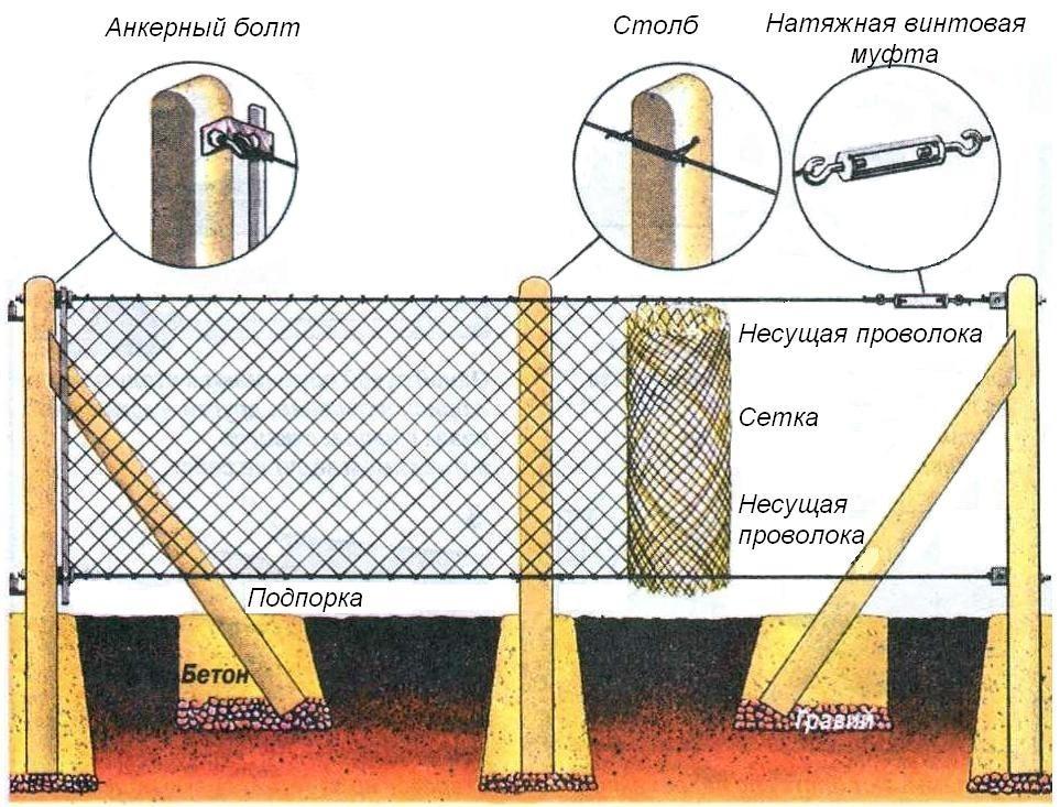 Забор из сетки-рабицы своими руками пошаговая инструкция
