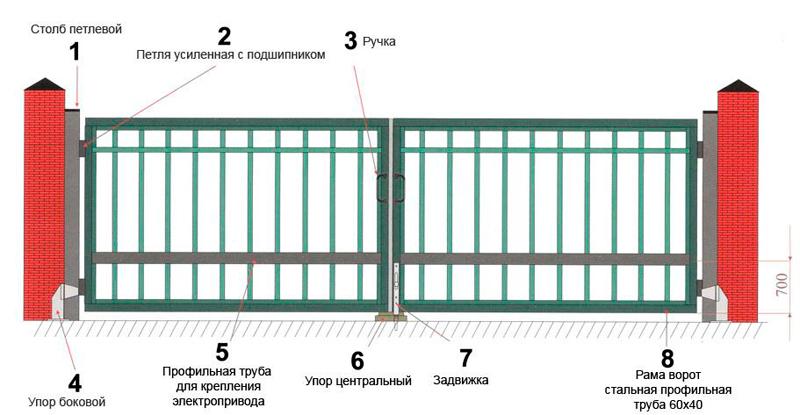 Как сделать автоматические ворота своими руками пошаговая