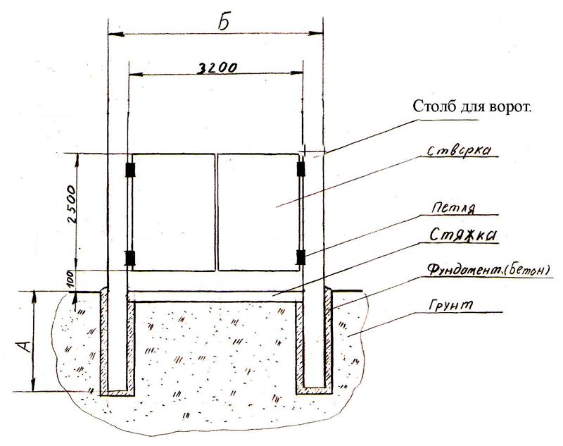 Схема изготовления фундамента