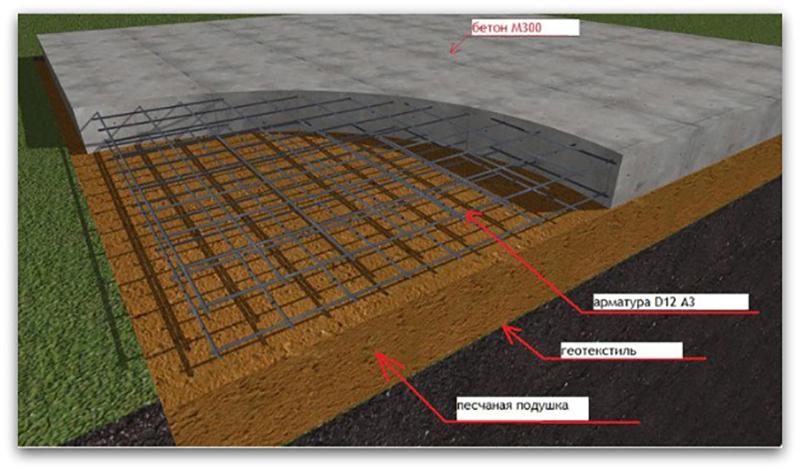 Гараж на бетонной плите